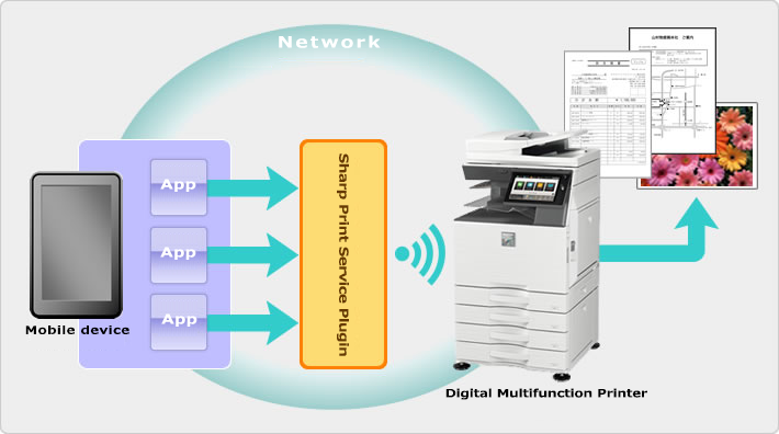 Print to Sharp Copier Printer from Android Device
